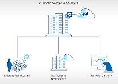 vCenter server management